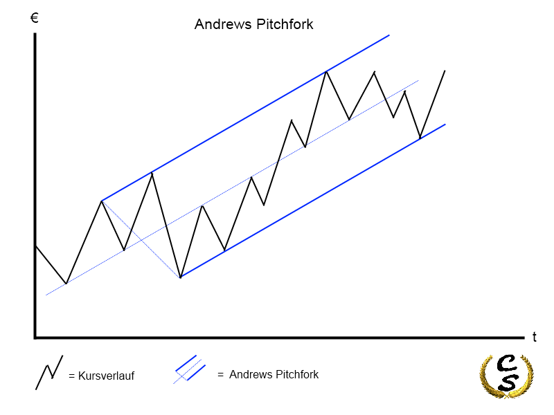 Andrews Pitchfork