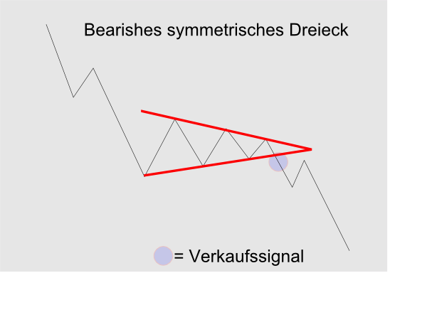 Bearishes symmetrisches Dreieck