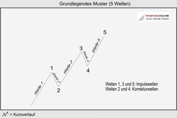 Chart Analysis | Elliott-Wave-Theory
